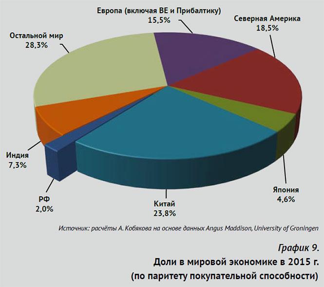 Андрей Кобяков. ДРАКОН, ОРЕЛ И МЕДВЕДЬ